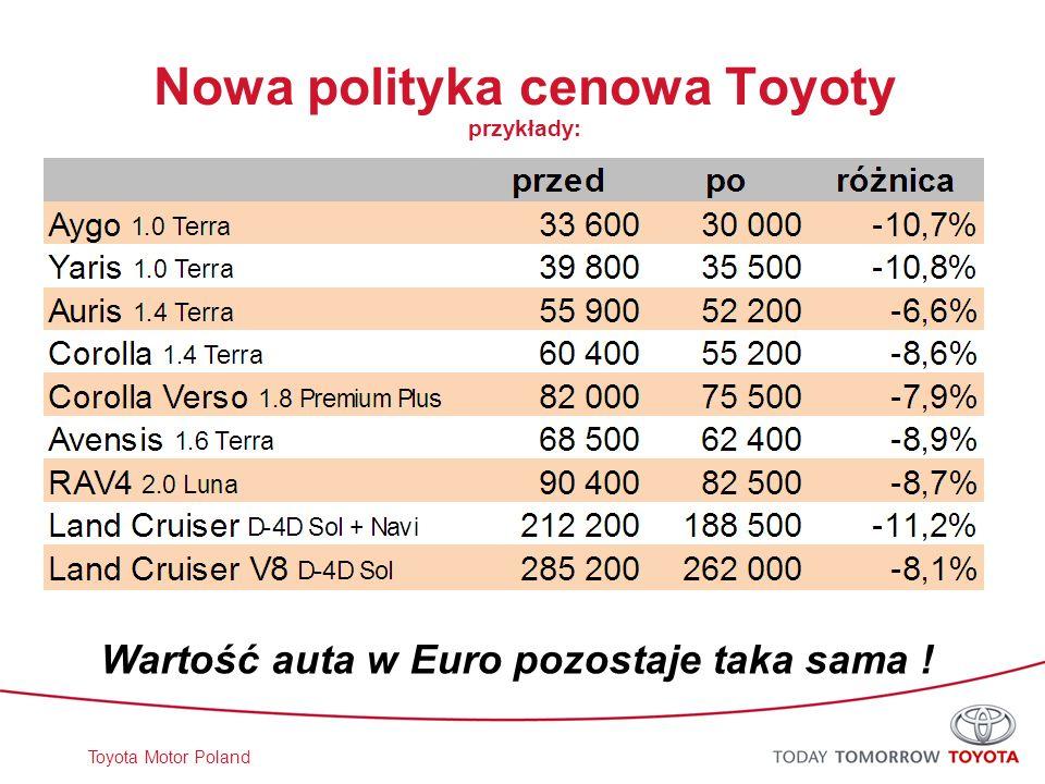 Toyota Motor Poland Nowa polityka cenowa Toyoty przykłady: Wartość auta w Euro pozostaje taka sama !