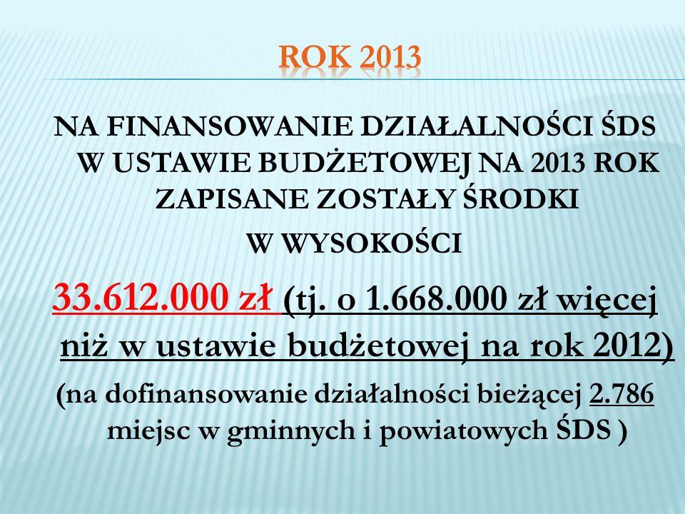 NA FINANSOWANIE DZIAŁALNOŚCI ŚDS W USTAWIE BUDŻETOWEJ NA 2013 ROK ZAPISANE ZOSTAŁY ŚRODKI W WYSOKOŚCI 33.612.000 zł (tj. o 1.668.000 zł więcej niż w u