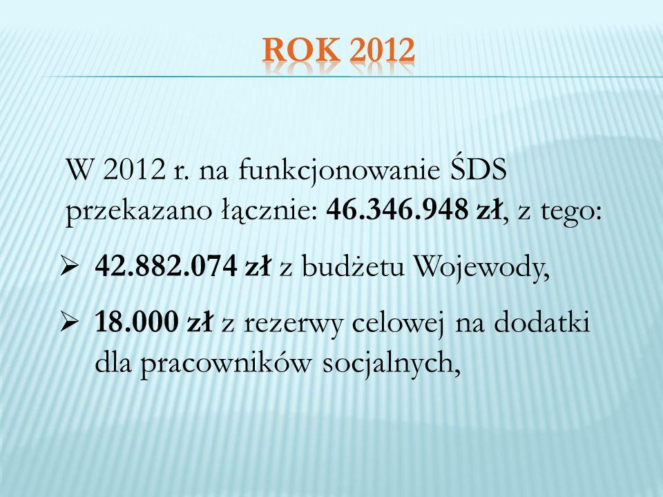 W 2012 r. na funkcjonowanie ŚDS przekazano łącznie: 46.346.948 zł, z tego: 42.882.074 zł z budżetu Wojewody, 18.000 zł z rezerwy celowej na dodatki dl