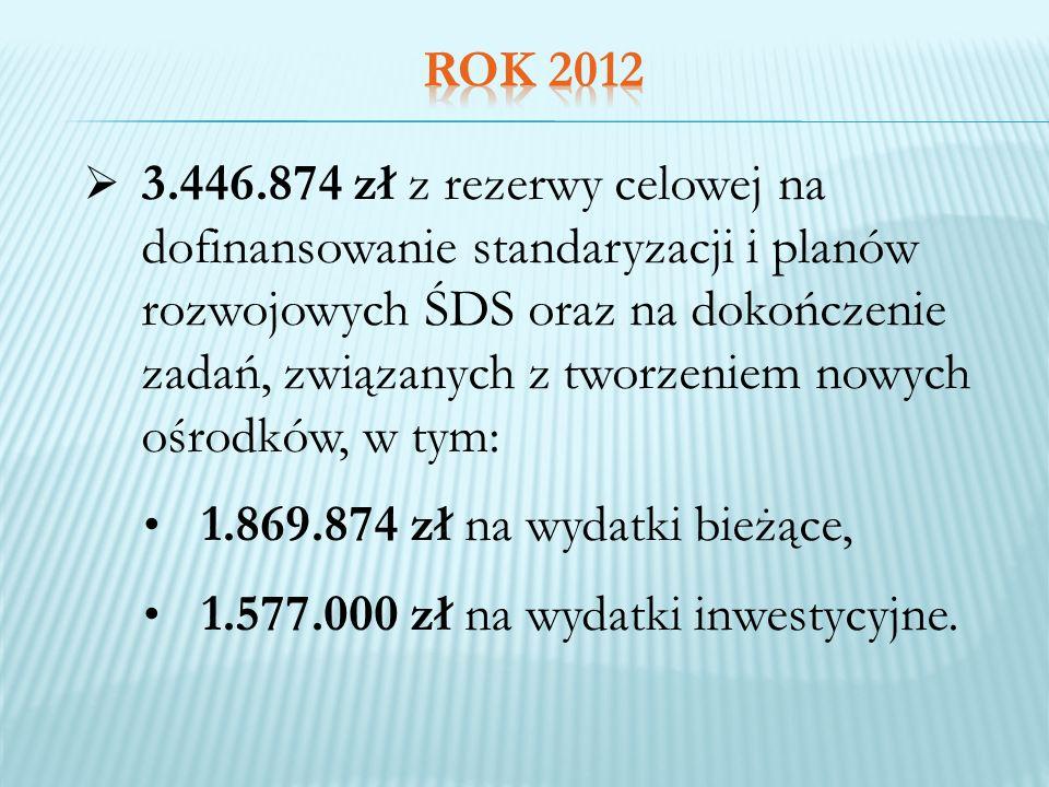 W ramach powyższych środków: sfinansowano działalność bieżącą 56 środowiskowych domów samopomocy, uruchomiono łącznie 83 nowe miejsca w funkcjonujących placówkach, dofinansowano utworzenie 9 nowych ŚDS na 314 miejsc, w tym: 7 gminnych na 250 miejsc (z czego 1 został uruchomiony w styczniu 2013 r., pozostałe będą uruchamiane sukcesywnie począwszy od 1 marca 2013r.), 2 powiatowe na 64 miejsca(z czego 1 ŚDS na 44 miejsca został uruchomiony w grudniu 2012 r., natomiast ŚDS na 20 miejsc zostanie uruchomiony od 1 marca br.).