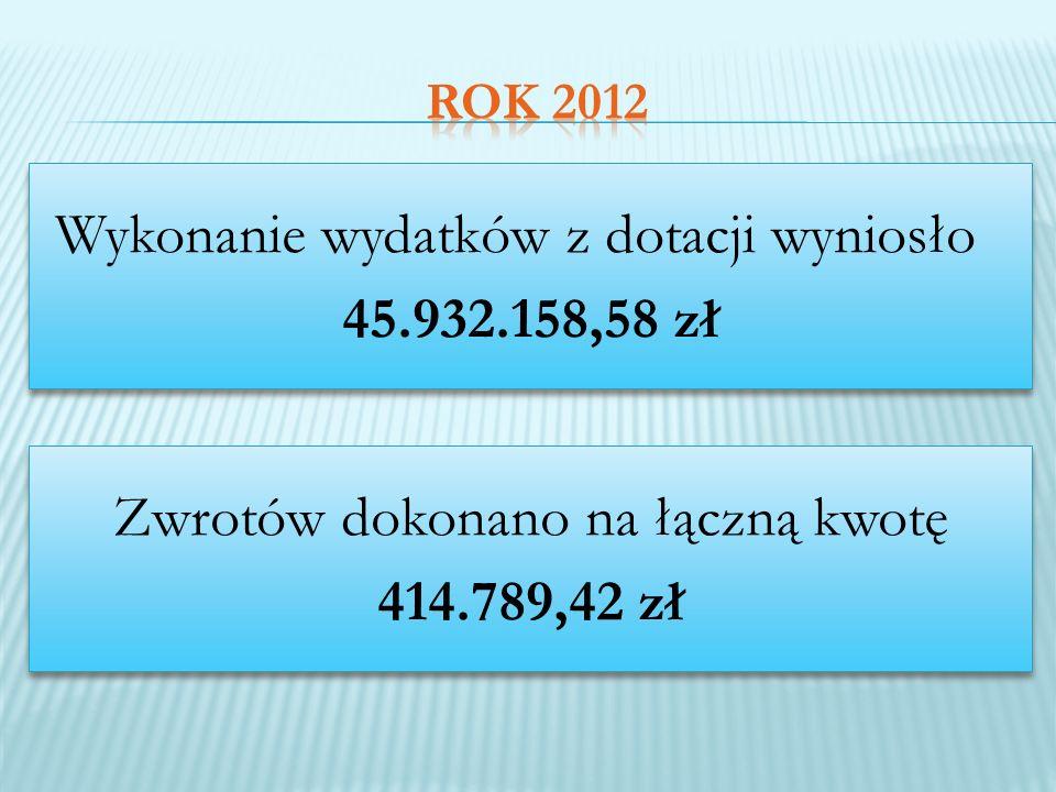 Wykonanie wydatków z dotacji wyniosło 45.932.158,58 zł Wykonanie wydatków z dotacji wyniosło 45.932.158,58 zł Zwrotów dokonano na łączną kwotę 414.789