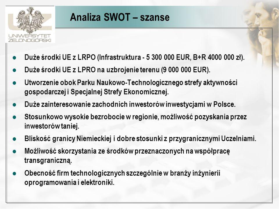Analiza SWOT – szanse Duże środki UE z LRPO (Infrastruktura - 5 300 000 EUR, B+R 4000 000 zł). Duże środki UE z LPRO na uzbrojenie terenu (9 000 000 E
