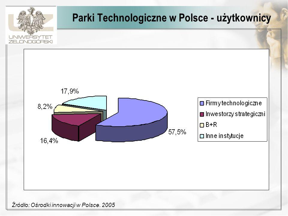 Parki Technologiczne w Polsce - użytkownicy Źródło: Ośrodki innowacji w Polsce. 2005