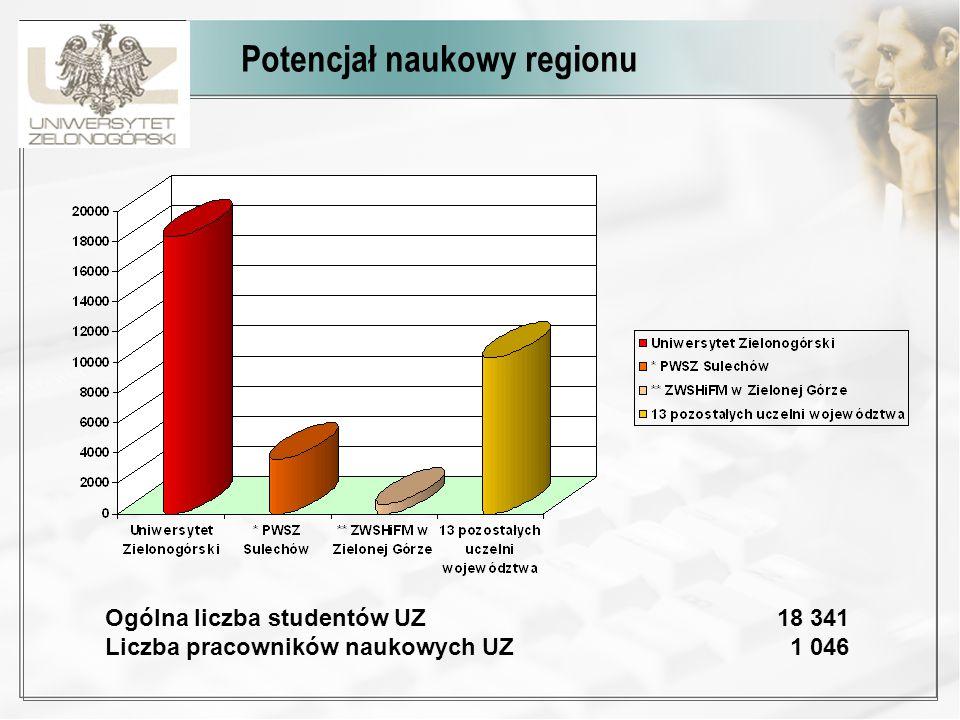 Potencjał naukowy regionu Ogólna liczba studentów UZ 18 341 Liczba pracowników naukowych UZ 1 046