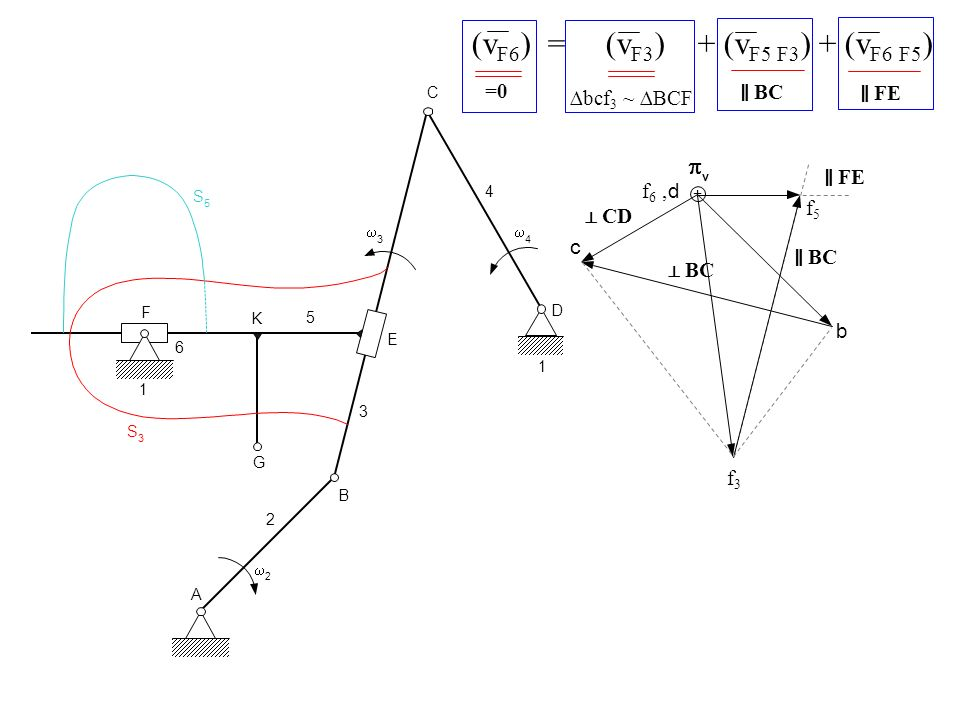 =0 (v F6 ) = (v F3 ) + (v F5 F3 ) + (v F6 F5 ) BC FE bcf 3 ~ BCF A 2 2 B G K 3 E F 6 1 S 3 S 5 C D 4 5 1 3 4 + b v d c BC CD f 6, f3f3 f5f5 BC FE