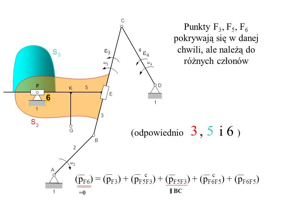 S 5 S 3 A 1 2 2 B G K 3 E F 6 1 C D 4 5 1 3 4 (p F6 ) = (p F3 ) + (p F5F3 ) + (p F5F3 ) + (p F6F5 ) + (p F6F5 ) c c =0 Punkty F 3, F 5, F 6 pokrywają