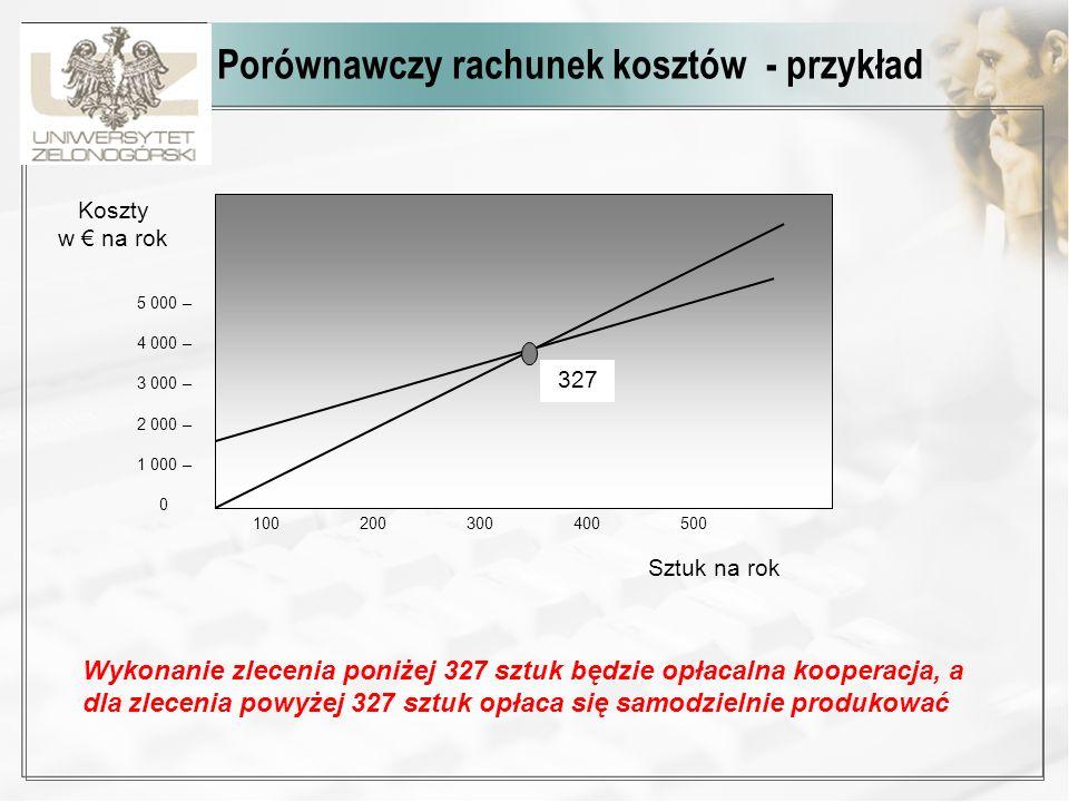 Porównawczy rachunek kosztów - przykład Koszty w na rok 100200300400500 Sztuk na rok 327 5 000 – 4 000 – 3 000 – 2 000 – 1 000 – 0 Wykonanie zlecenia