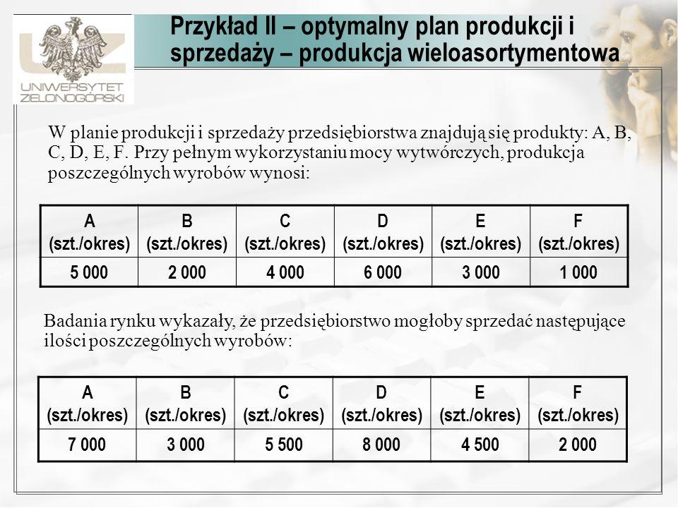 Przykład II – optymalny plan produkcji i sprzedaży – produkcja wieloasortymentowa W planie produkcji i sprzedaży przedsiębiorstwa znajdują się produkt