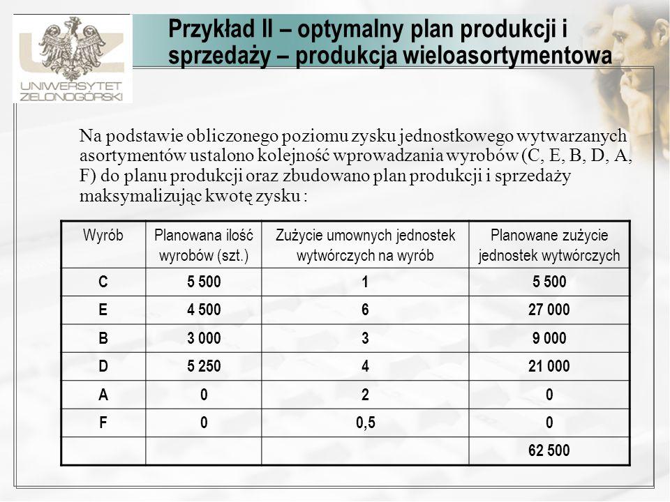 Przykład II – optymalny plan produkcji i sprzedaży – produkcja wieloasortymentowa Na podstawie obliczonego poziomu zysku jednostkowego wytwarzanych as