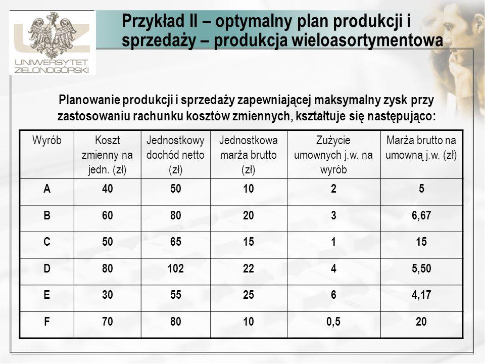 Przykład II – optymalny plan produkcji i sprzedaży – produkcja wieloasortymentowa Planowanie produkcji i sprzedaży zapewniającej maksymalny zysk przy