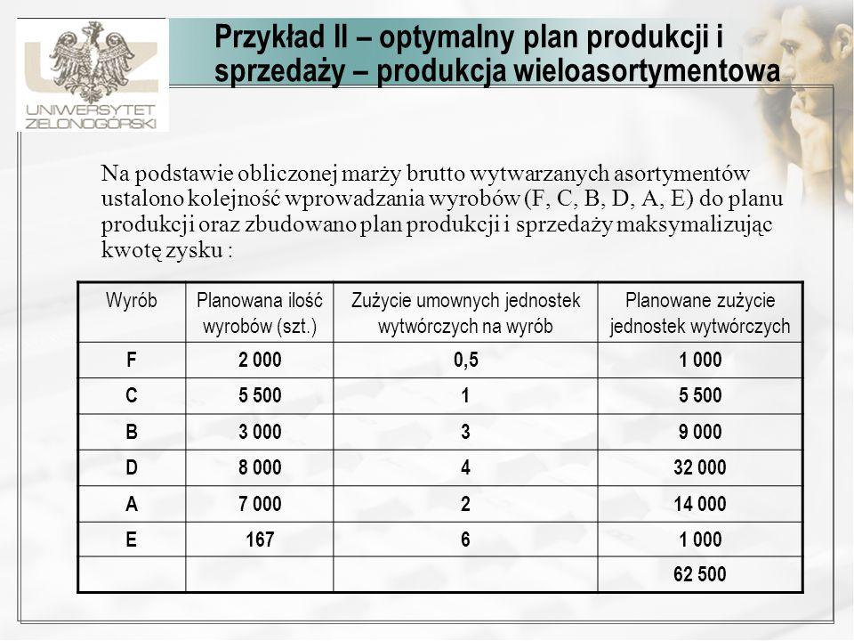Przykład II – optymalny plan produkcji i sprzedaży – produkcja wieloasortymentowa Na podstawie obliczonej marży brutto wytwarzanych asortymentów ustal