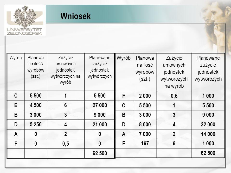 Wniosek WyróbPlanowa na ilość wyrobów (szt.) Zużycie umownych jednostek wytwórczych na wyrób Planowane zużycie jednostek wytwórczych F2 0000,51 000 C5