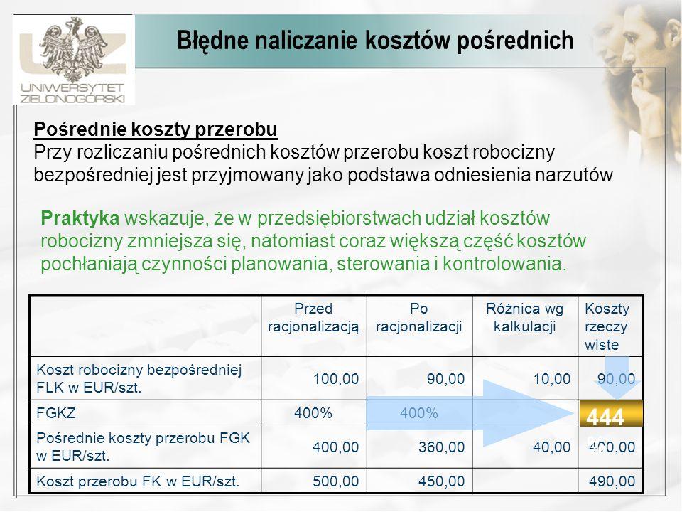 Porównawczy rachunek kosztów – przykład K fb K fa K vA K vB