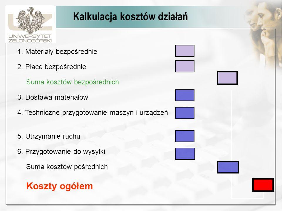 Kalkulacja kosztów działań 1. Materiały bezpośrednie 2. Płace bezpośrednie Suma kosztów bezpośrednich 3. Dostawa materiałów 4. Techniczne przygotowani