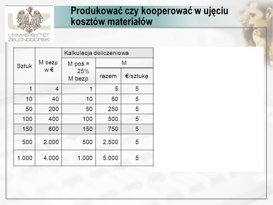Produkować czy kooperować w ujęciu kosztów materiałów Sztuk M bezp w Kalkulacja doliczeniowaRachunek kosztów procesu M poś = 25% M bezp M PKS = 150/zl