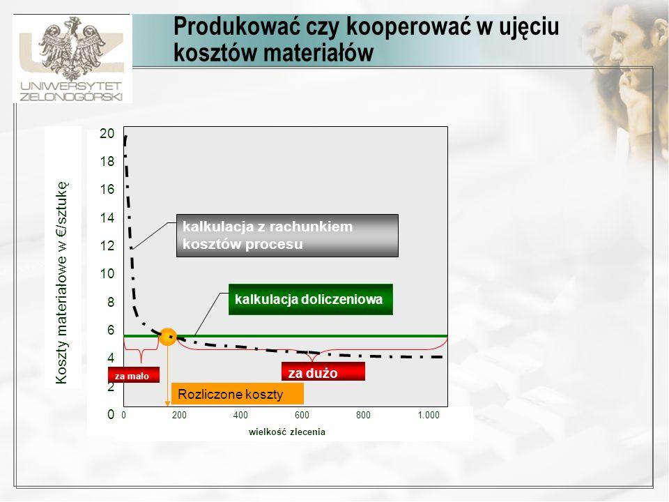 Wniosek Właściwa kalkulacja jest podstawowym kryterium ekonomicznych decyzji przedsiębiorstwa