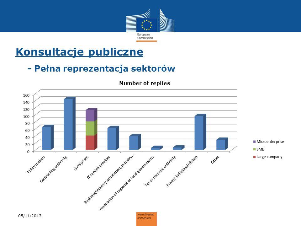 Konsultacje publiczne - Pełna reprezentacja sektorów 05/11/2013 Number of replies