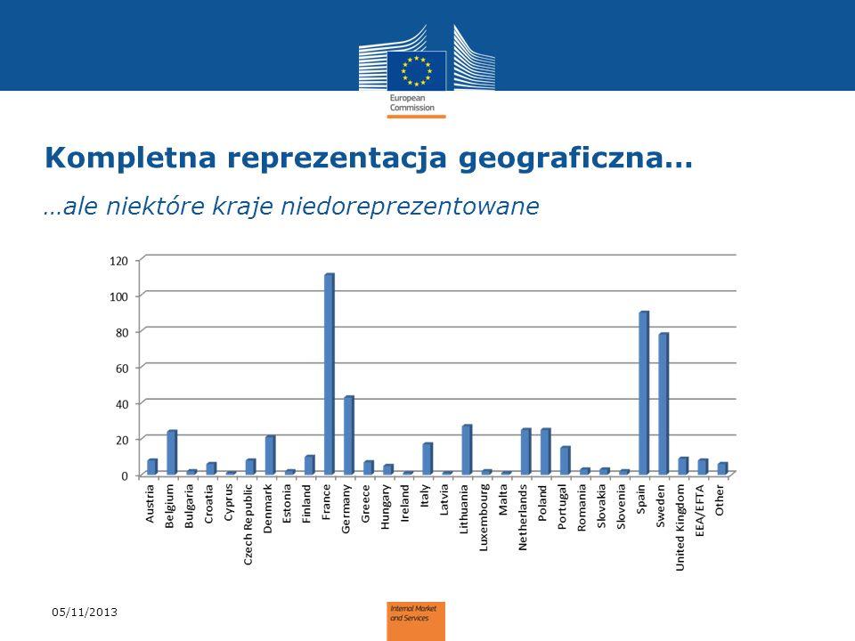 Kompletna reprezentacja geograficzna… …ale niektóre kraje niedoreprezentowane 05/11/2013