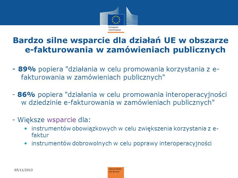 Bardzo silne wsparcie dla działań UE w obszarze e-fakturowania w zamówieniach publicznych - 89% popiera