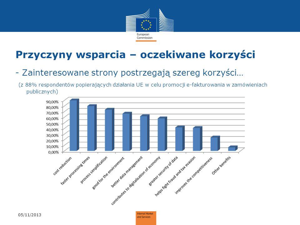 Przyczyny wsparcia – oczekiwane korzyści - Zainteresowane strony postrzegają szereg korzyści… (z 88% respondentów popierających działania UE w celu pr