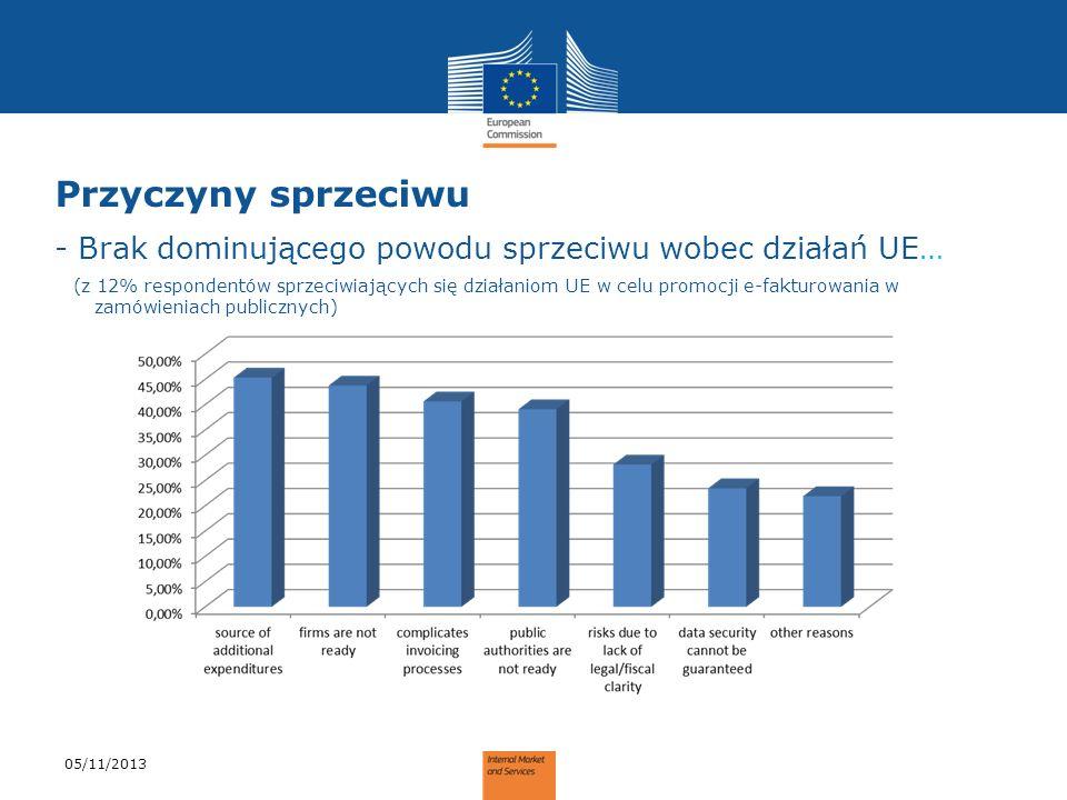 Przyczyny sprzeciwu - Brak dominującego powodu sprzeciwu wobec działań UE… (z 12% respondentów sprzeciwiających się działaniom UE w celu promocji e-fa