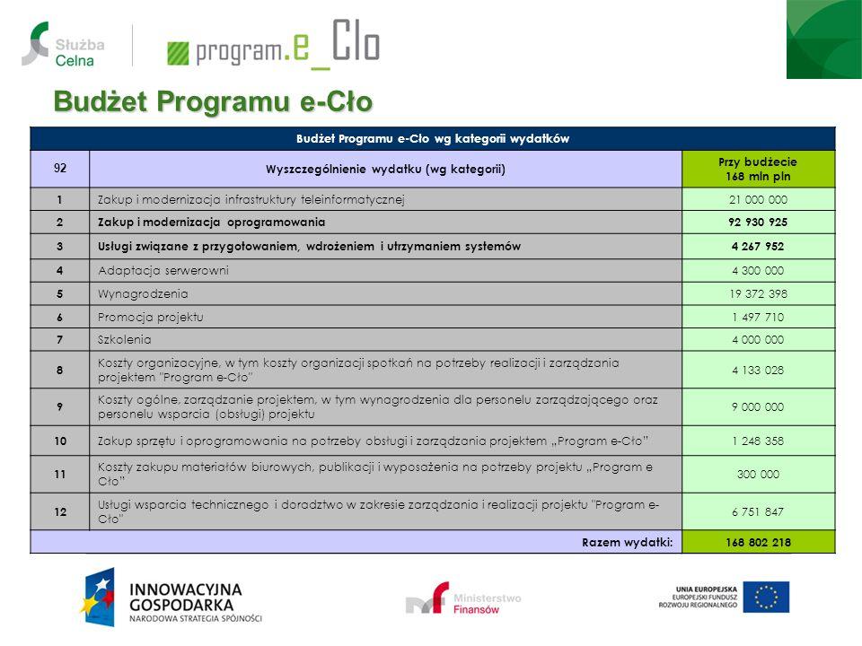 Budżet Programu e-Cło Budżet Programu e-Cło wg kategorii wydatków 92 Wyszczególnienie wydatku (wg kategorii) Przy budżecie 168 mln pln 1 Zakup i moder