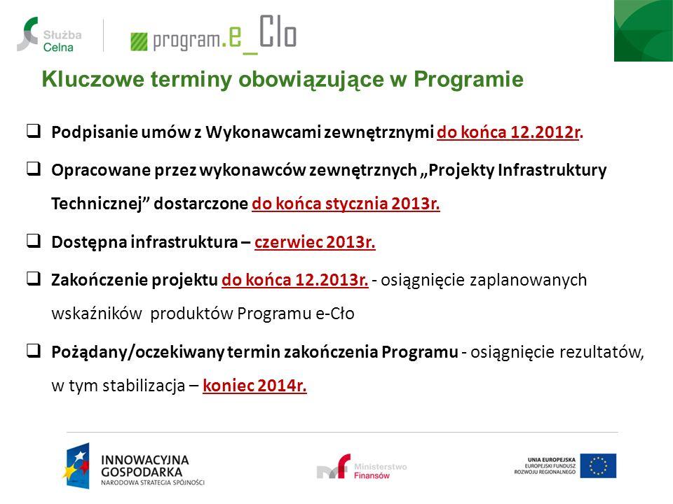 Kluczowe terminy obowiązujące w Programie Podpisanie umów z Wykonawcami zewnętrznymi do końca 12.2012r. Opracowane przez wykonawców zewnętrznych Proje