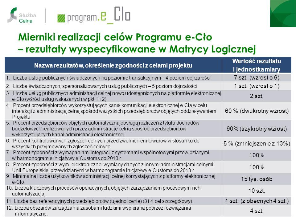 Mierniki realizacji celów Programu e-Cło – rezultaty wyspecyfikowane w Matrycy Logicznej Nazwa rezultatów, określenie zgodności z celami projektu Wart