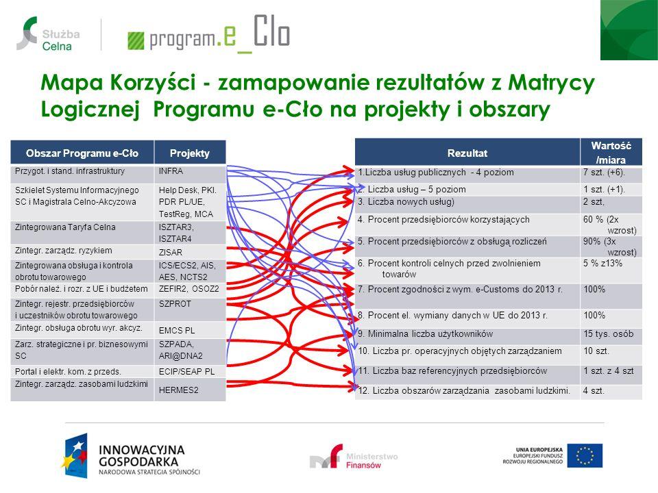 Kluczowe terminy obowiązujące w Programie Podpisanie umów z Wykonawcami zewnętrznymi do końca 12.2012r.