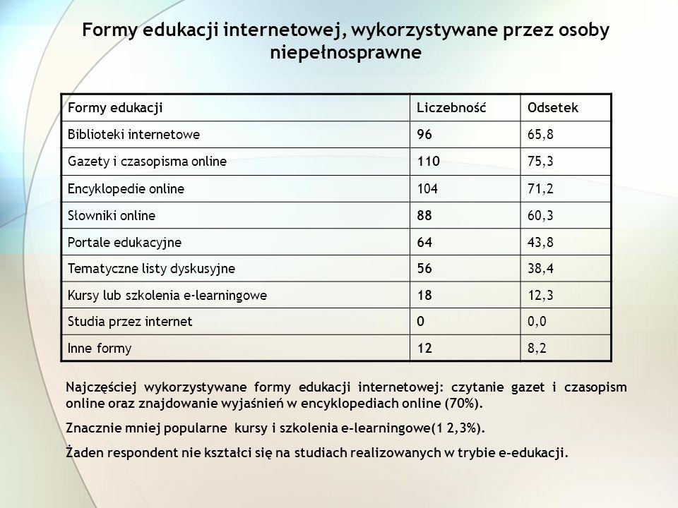 Formy edukacji internetowej, wykorzystywane przez osoby niepełnosprawne Najczęściej wykorzystywane formy edukacji internetowej: czytanie gazet i czaso