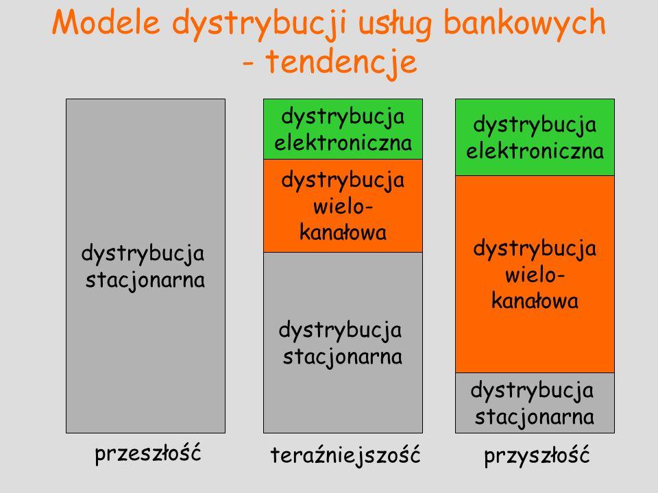 Modele dystrybucji usług bankowych - tendencje przeszłość teraźniejszośćprzyszłość dystrybucja stacjonarna dystrybucja wielo- kanałowa dystrybucja ele