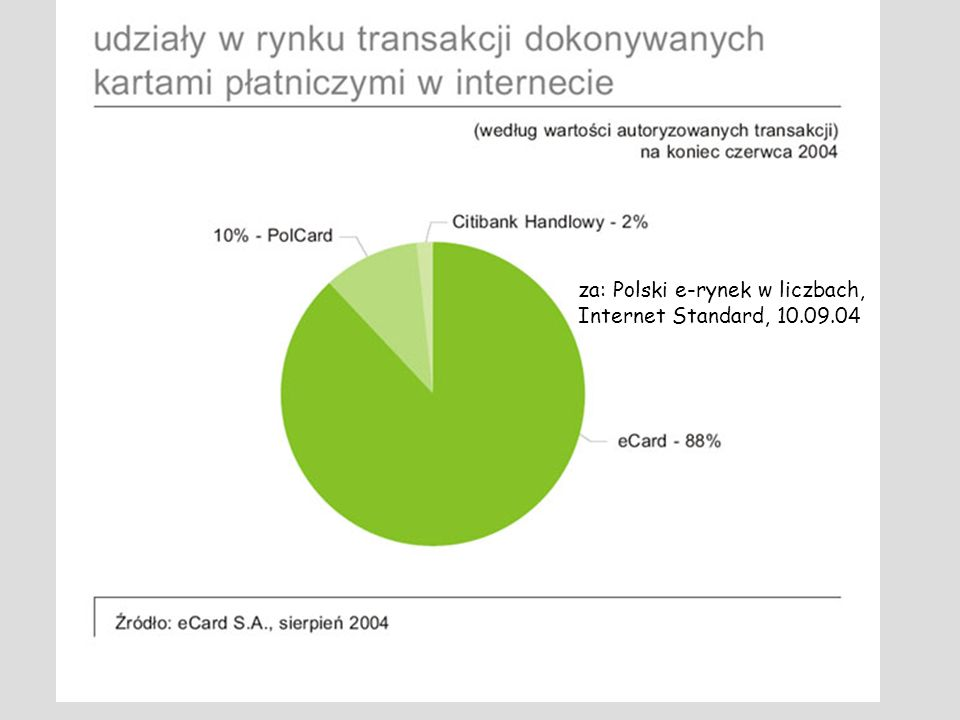 za: Polski e-rynek w liczbach, Internet Standard, 10.09.04