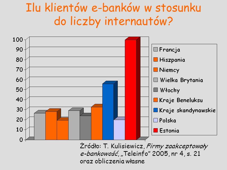 Ilu klientów e-banków w stosunku do liczby internautów? Żródło: T. Kulisiewicz, Firmy zaakceptowały e-bankowość, Teleinfo 2005, nr 4, s. 21 oraz oblic