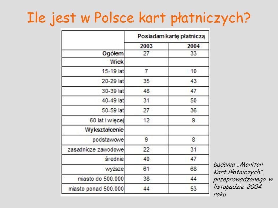 Ile jest w Polsce kart płatniczych? badania Monitor Kart Płatniczych, przeprowadzonego w listopadzie 2004 roku