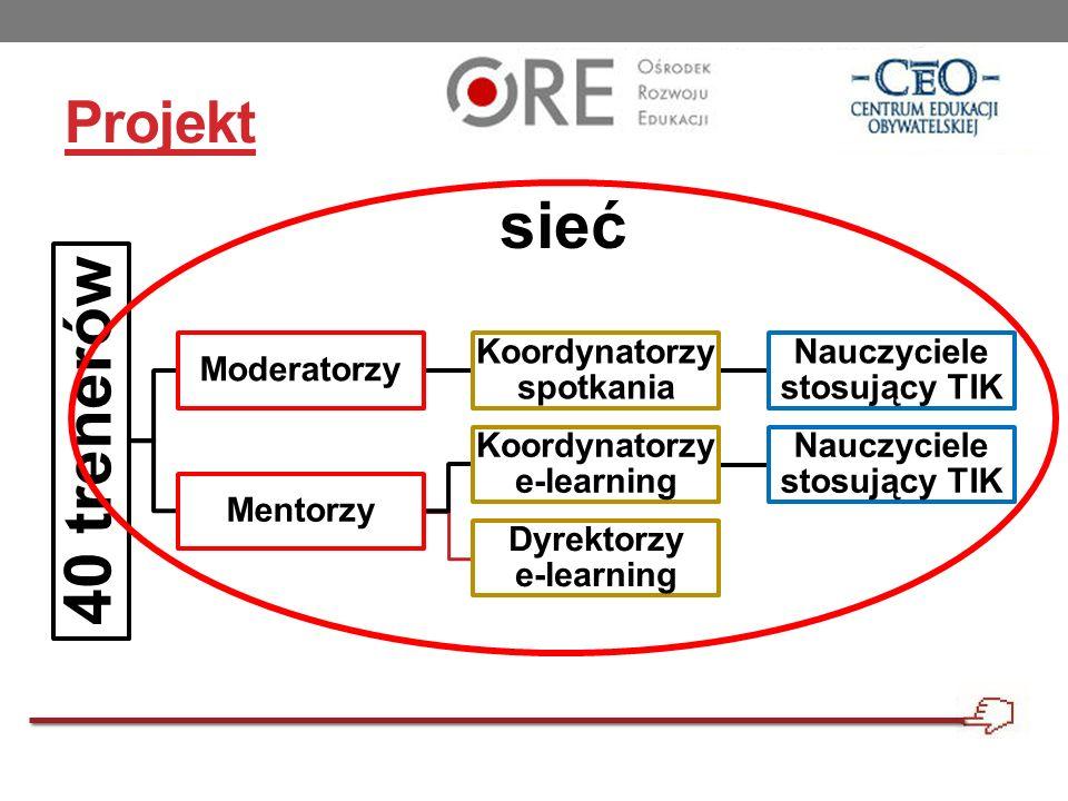 Projekt 40 trenerów Moderatorzy Koordynatorzy spotkania Nauczyciele stosujący TIK Mentorzy Koordynatorzy e-learning Nauczyciele stosujący TIK Dyrektor