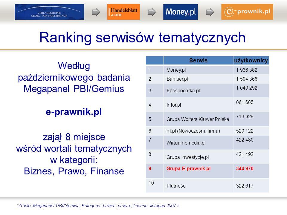 Ranking serwisów tematycznych Według październikowego badania Megapanel PBI/Gemius e-prawnik.pl zajął 8 miejsce wśród wortali tematycznych w kategorii