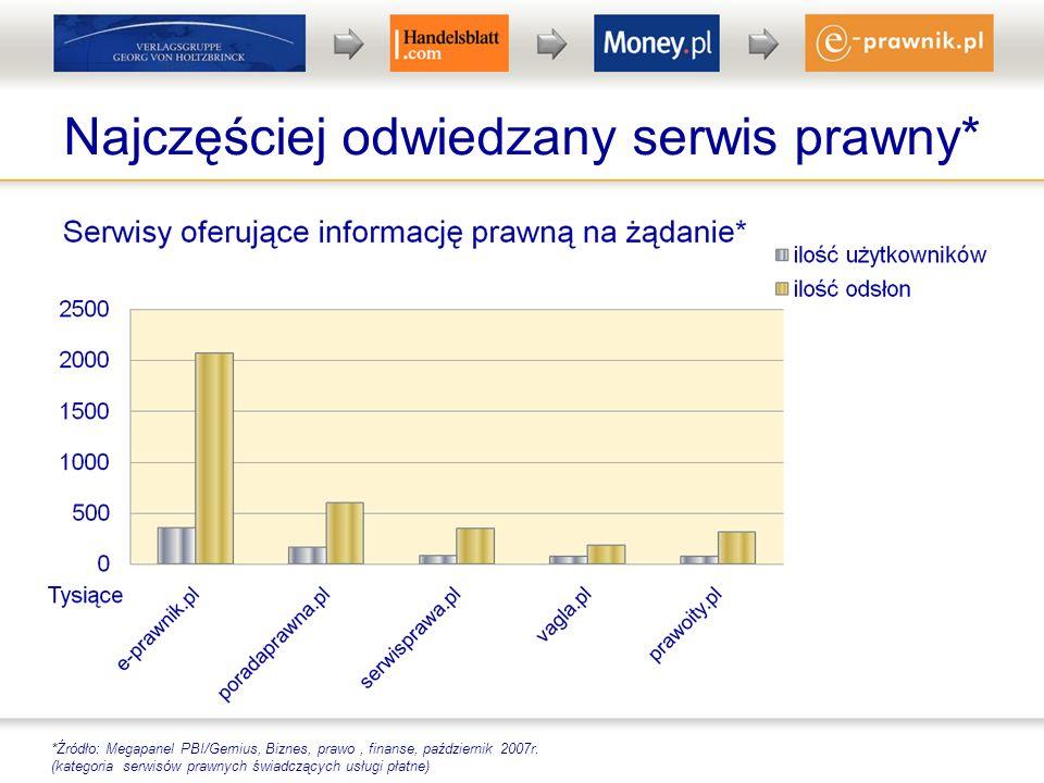 Najczęściej odwiedzany serwis prawny* *Źródło: Megapanel PBI/Gemius, Biznes, prawo, finanse, październik 2007r. (kategoria serwisów prawnych świadcząc