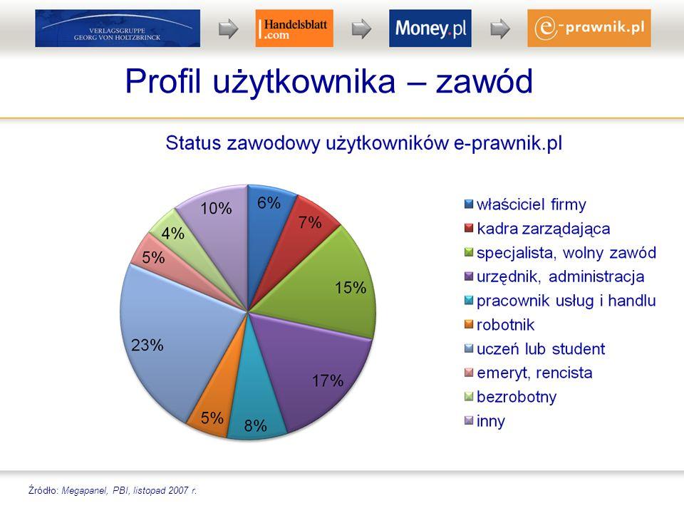 Profil użytkownika – zawód Źródło: Megapanel, PBI, listopad 2007 r.