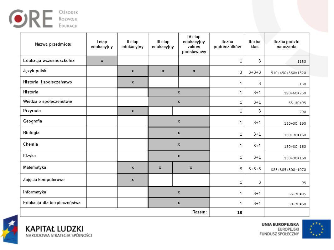 Nazwa przedmiotu I etap edukacyjny II etap edukacyjny III etap edukacyjny IV etap edukacyjny zakres podstawowy liczba podręczników liczba klas liczba