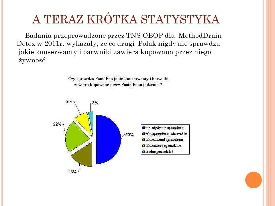 A TERAZ KRÓTKA STATYSTYKA Badania przeprowadzone przez TNS OBOP dla MethodDrain Detox w 2011r. wykazały, że co drugi Polak nigdy nie sprawdza jakie ko