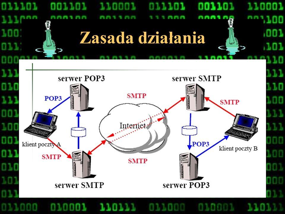 20 Serwery POP3 i SMTP Są to kanały wiodące elektroniczne wiadomości: SMTP (Simple Mail Transfer Protocol) to serwer poczty wychodzącej służy do wysył