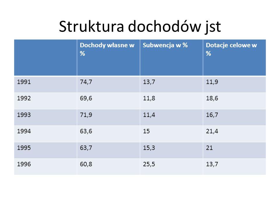 Struktura dochodów jst Dochody własne w % Subwencja w %Dotacje celowe w % 199174,713,711,9 199269,611,818,6 199371,911,416,7 199463,61521,4 199563,715