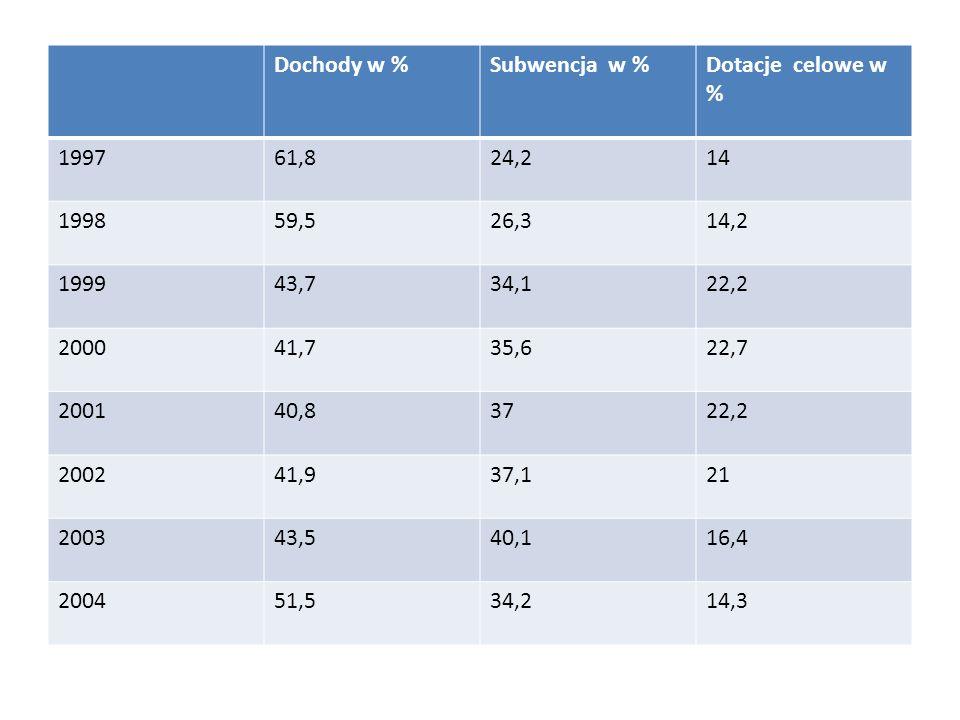 Dochody w %Subwencja w %Dotacje celowe w % 199761,824,214 199859,526,314,2 199943,734,122,2 200041,735,622,7 200140,83722,2 200241,937,121 200343,540,