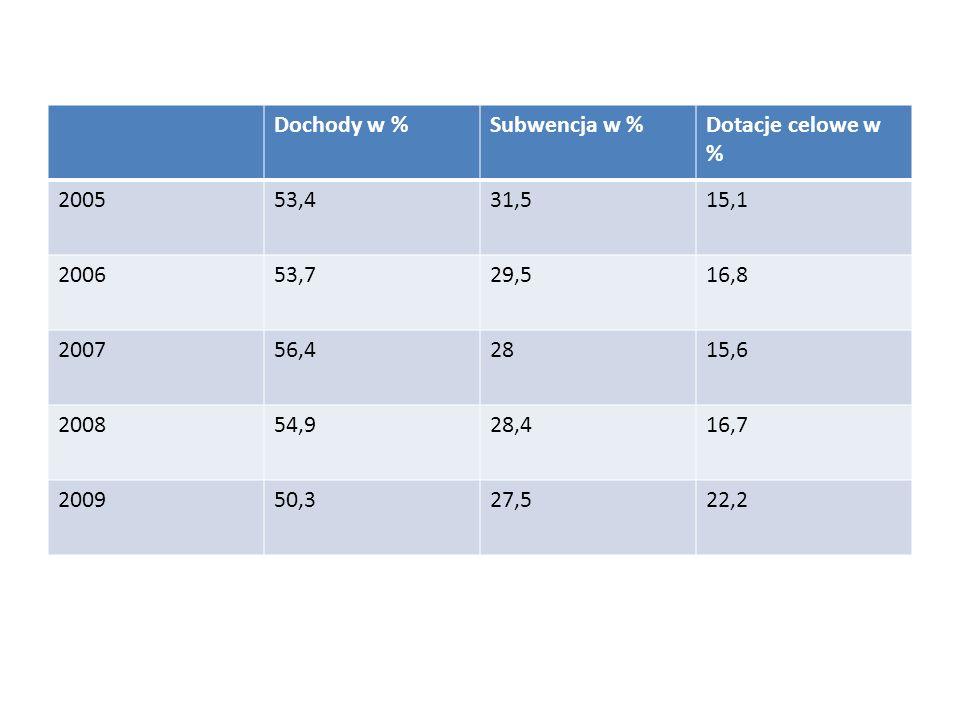 Dochody w %Subwencja w %Dotacje celowe w % 200553,431,515,1 200653,729,516,8 200756,42815,6 200854,928,416,7 200950,327,522,2