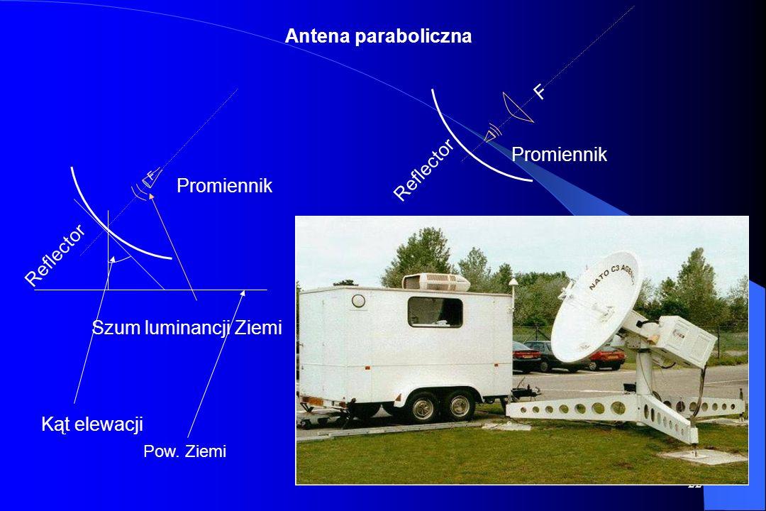 21 Rodzaje anten satelitarnych oraz ich charakterystyki promieniowania (zgodność ze STANAG Rodzaje anten satelitarnych oraz ich charakterystyki promie
