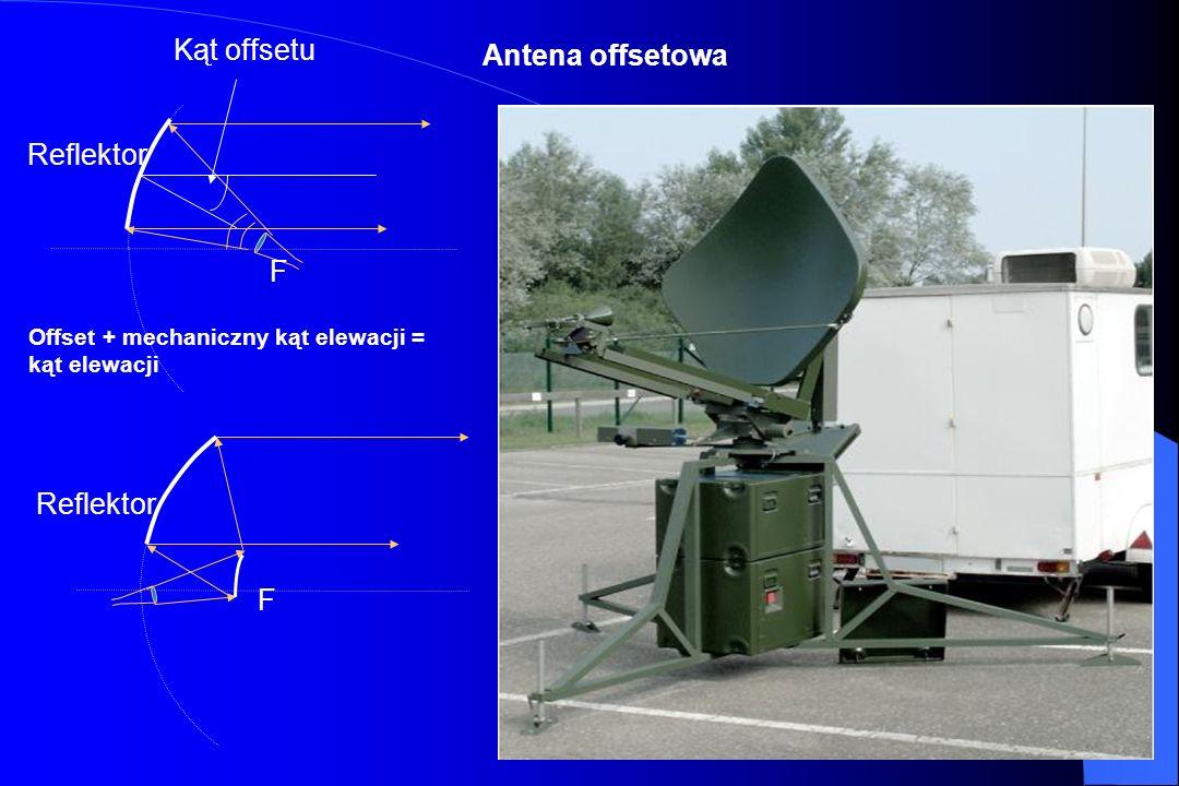 22 Antena paraboliczna F Szum luminancji Ziemi Reflector Promiennik Reflector F Promiennik Kąt elewacji Pow. Ziemi