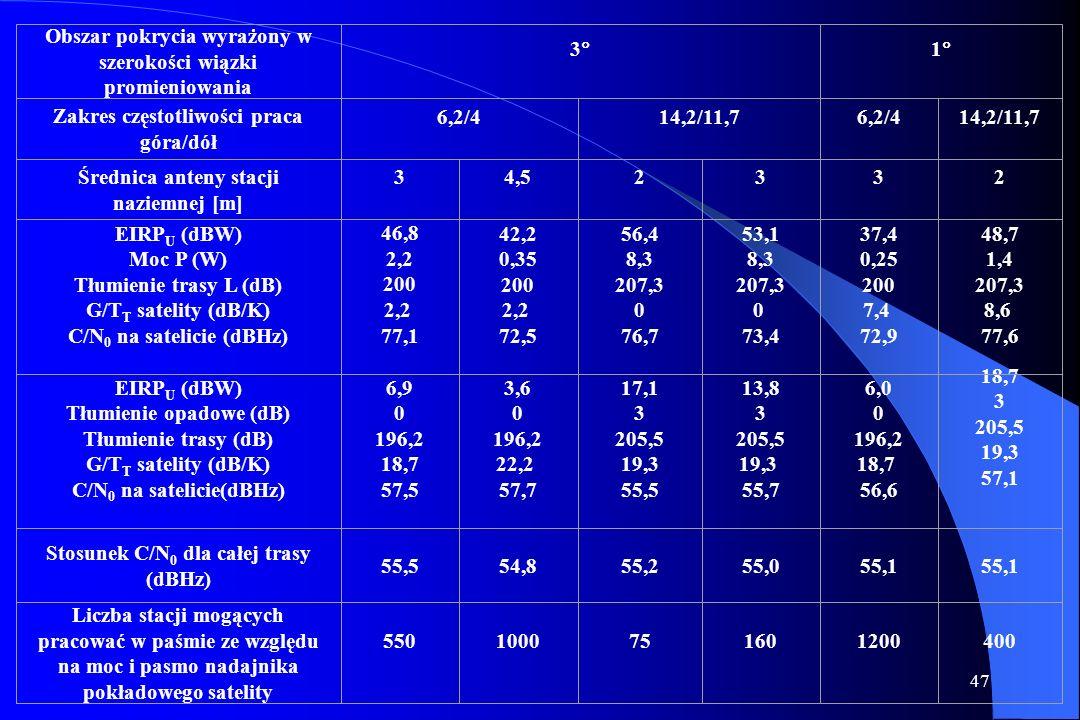 46 Zależności mocy od energii Zależności E b /N 0 od C/N 0 na wejściu odbiornika satelitarnego (po przebyciu przez sygnał trasy Ziemia-Satelita-Ziemia