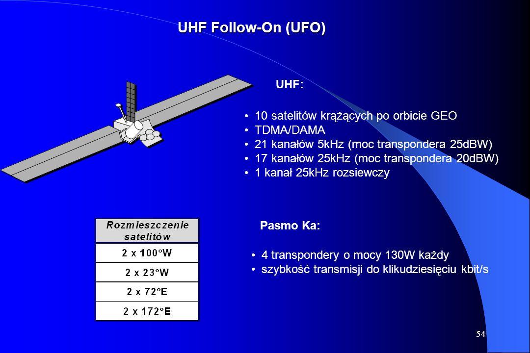 53 UHF Follow-On (UFO)