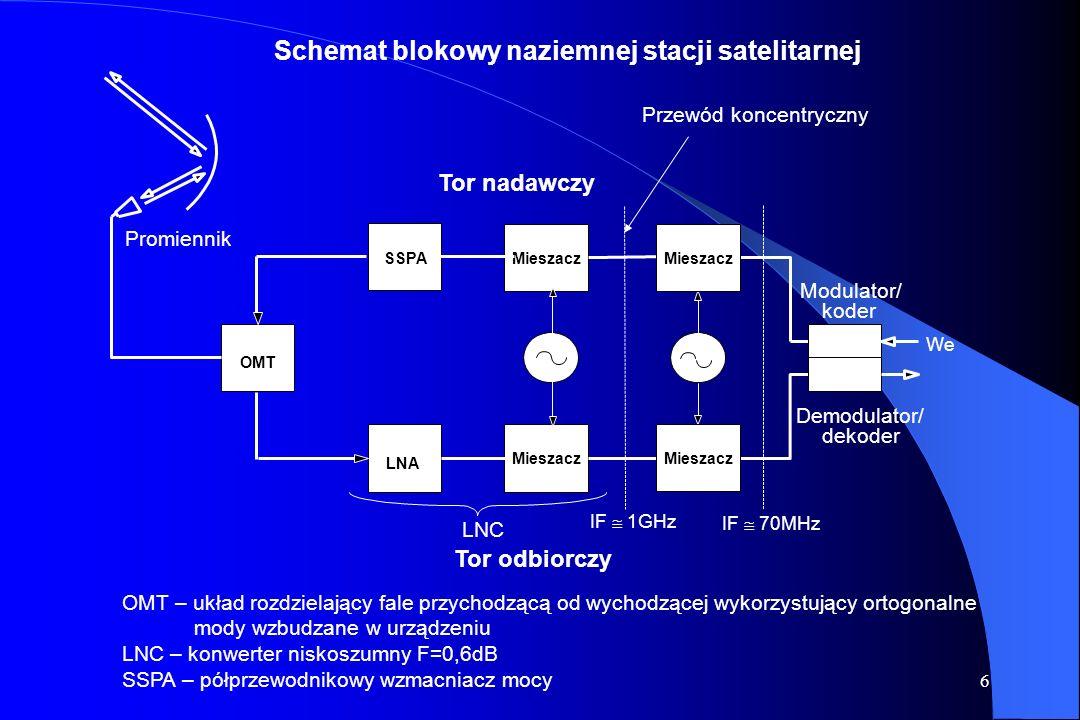 6 Schemat blokowy naziemnej stacji satelitarnej Mieszacz OMT Tor nadawczy Tor odbiorczy Modulator/ koder Demodulator/ dekoder We Promiennik LNC LNA Mieszacz SSPA IF 1GHz IF 70MHz OMT – układ rozdzielający fale przychodzącą od wychodzącej wykorzystujący ortogonalne mody wzbudzane w urządzeniu LNC – konwerter niskoszumny F=0,6dB SSPA – półprzewodnikowy wzmacniacz mocy Przewód koncentryczny Mieszacz