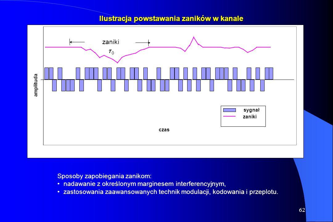 61 Sygnał w kanale satelitarnym możemy modelować rozkładem Rayleigha lub Ricea. Zaniki w kanale możemy podzielić na: szybkie lub wolne ze względu na c
